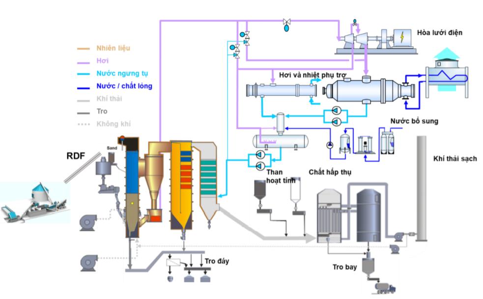 Sơ đồ nhà máy phát điện xử lý chất thải sinh hoạt